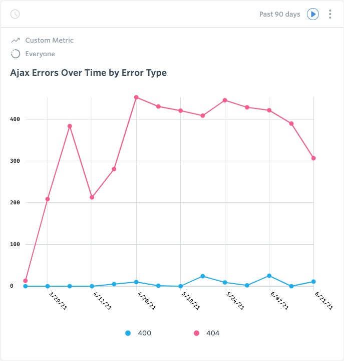Ajax Errors Over Time by Error Type